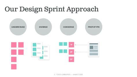 google design sprint adalah the non google design sprint