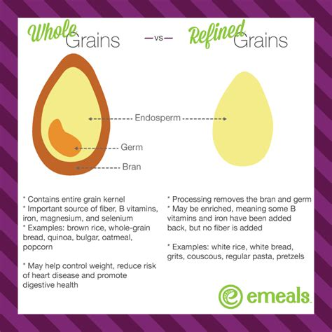 whole grains vs refined grains 5 new whole grains to try the emeals