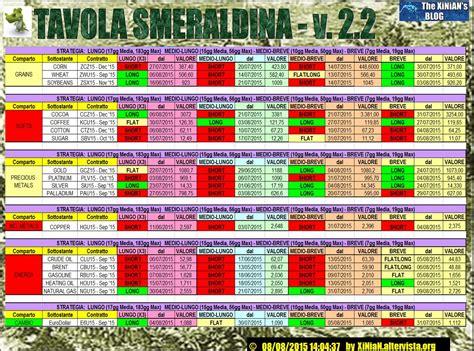 tavola smeraldina tavola smeraldina v 2 2 materie prime 08 08 2015