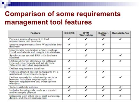 list of requirements management tools the making of automating requirements management