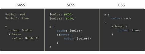 tutorial css sass may i introduce you to sassy css