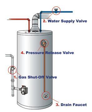 water heater gas shut valve water heater gas shut valve connected restoration