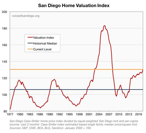 thoughts on the san diego housing market pacific capital