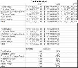 2007 capital budget 171 howard county maryland blog