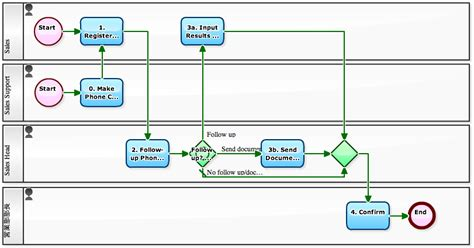 lead management workflow workflow sle lead management for submitting proposals