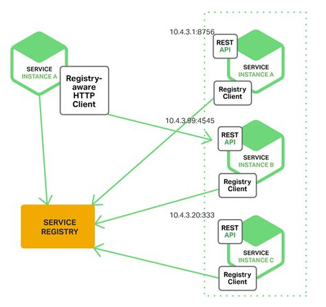 image pattern service service discovery in a microservices architecture nginx