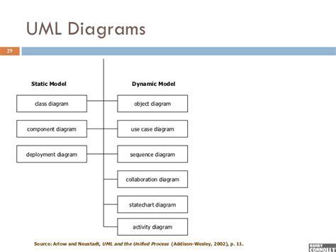 dynamic diagrams oo development 3 models and uml