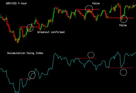 swing index swing index indicator application chart