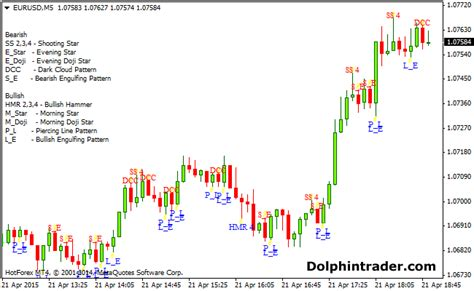 Find By Recognition Candlestick Pattern Recognition Forex Indicator Forex Margin Accounts Explained