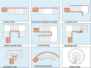 Different Plans Stair Shapes An Architect Explains Architecture Ideas