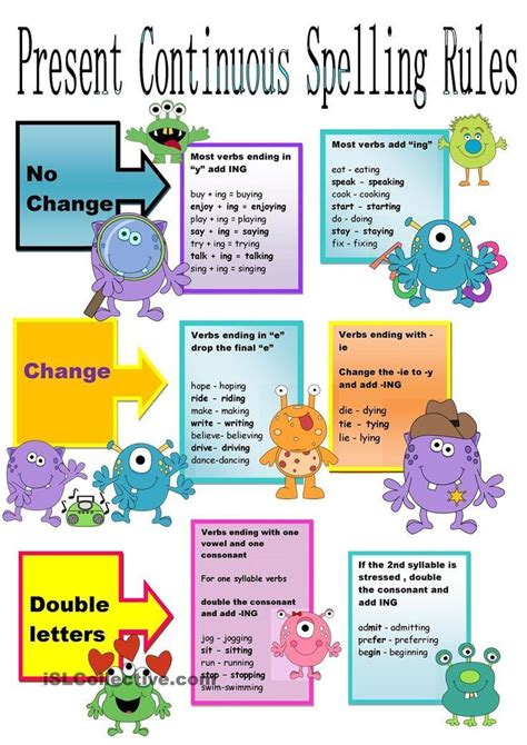pattern present perfect continuous tense present continuous spelling rules chart free esl
