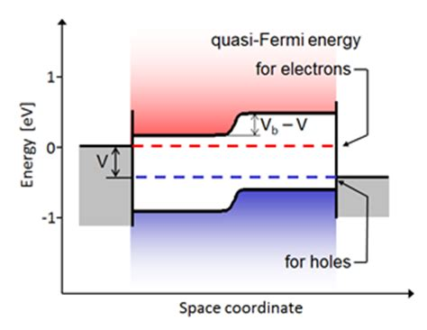 pn junction fermi level pn junction quasi fermi level 28 images the p n diode current solar cells without p n
