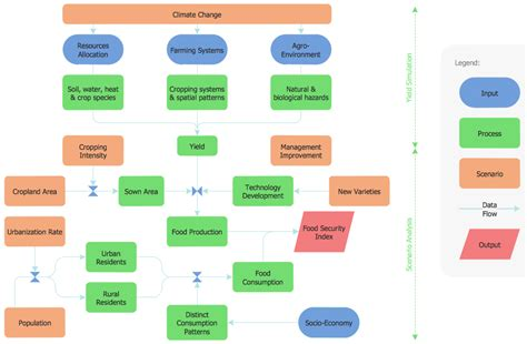 flowchart define flowcharts solution conceptdraw