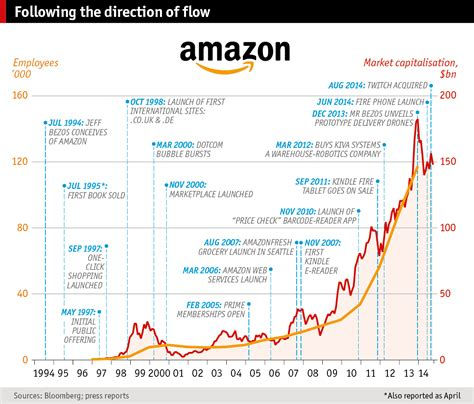 how many sales to amazon the future of the book the economist