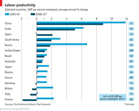 Global Mba Rankings 2007 by Labour Productivity Focus