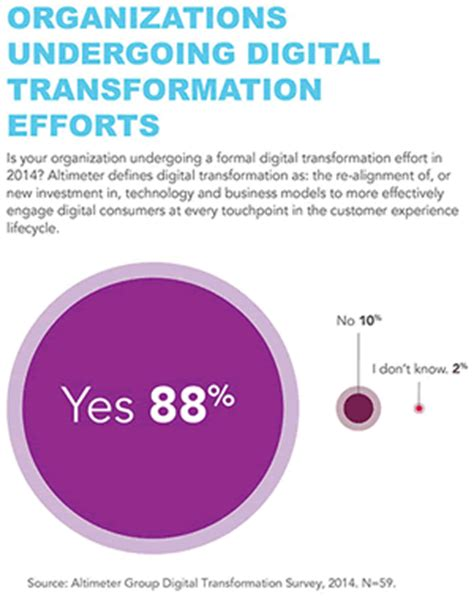 of things digitize or die transform your organization embrace the digital evolution rise above the competition iot of things volume 1 books digital transformation the customer experience marketing