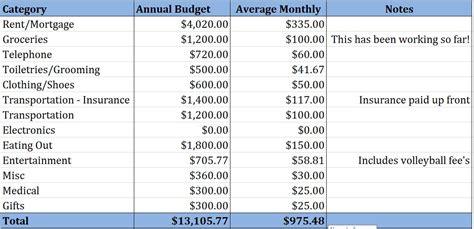 my 1 000 budget fabulously fru