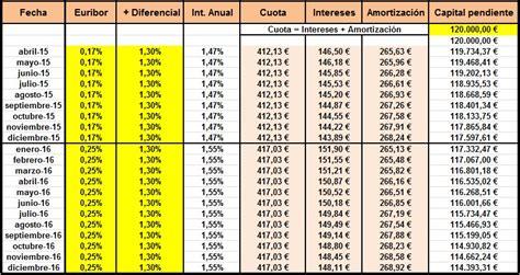 cuadros de amortizacion 191 c 243 mo calcular la cuota de amortizaci 243 n de la hipoteca
