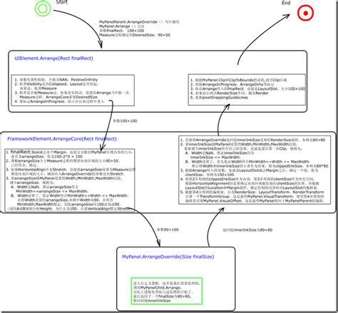 xaml flow layout wpf silverlight layout 系统概述 arrange 葡萄城控件技术团队 博客园