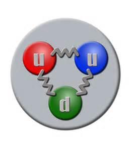 Quarks In Protons Interacci 243 N Nuclear Fuerte La Enciclopedia Libre