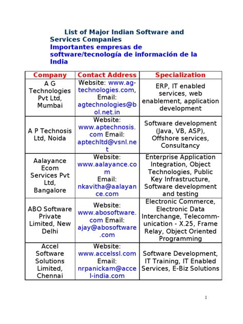 list of software list of software companies in india