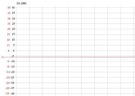 tracé diagramme de bode en ligne diagramme de bode exercice de sciences physiques de