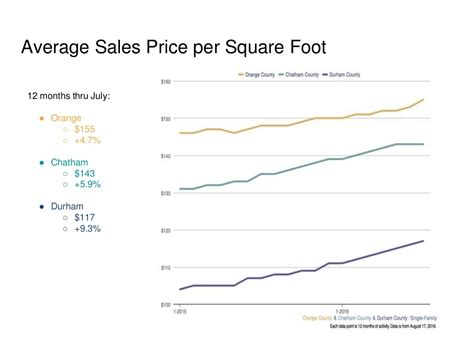 average cost per square foot to buy a house average cost per square foot to buy a house 28 images central coast lending