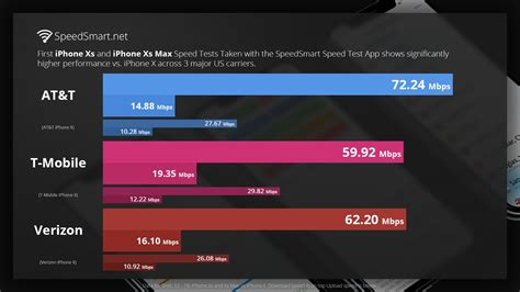 iphone xs network performance massively outpaces iphone