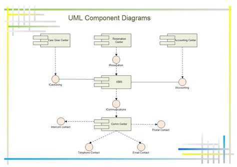 visio component diagram uml component diagram shows components provided and