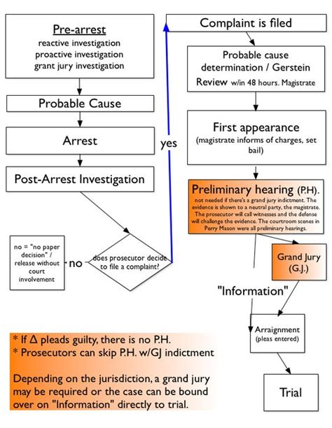 Minnesota Court System Search Criminal Procedure Flow Chart This Criminal Justice