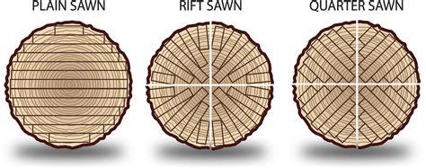 quarter sawn oak is best quarter sawn oak is widely consid flickr