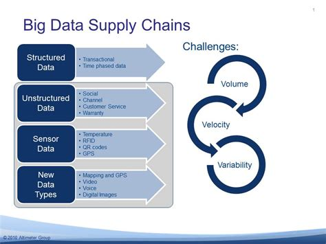 the big unlock harnessing data and growing digital health businesses in a value based care era books the it that needs to be in it supply chain shaman
