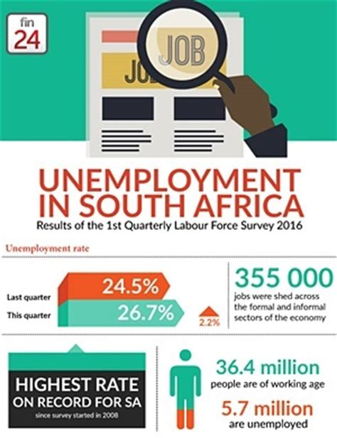 double trouble for sa over soaring unemployment | fin24