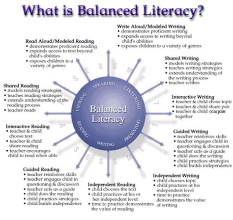 Nice Balanced Literacy Lesson Plan Template Pictures Lesson Plan
