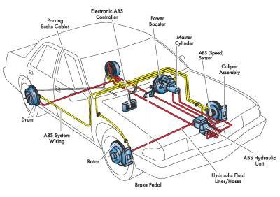 Air Brake System In Car Abbotsford Auto Repair Car Care Brakes
