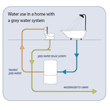 5 things you should about greywater systems
