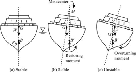 how to draw a waterline on a model boat definition of stability of submerged and floating bodies