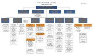 microsoft excel organizational chart template best photos of microsoft word organizational chart