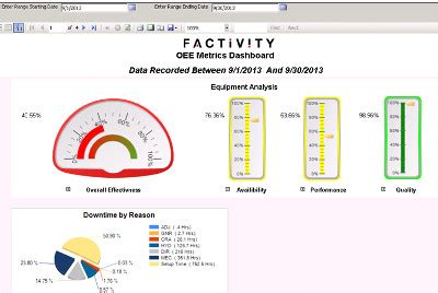 Oee Kpi Measurement Archives Factivity On Time Delivery Kpi Template