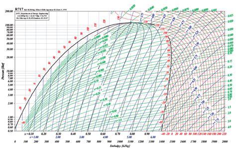 diagramme enthalpique r744 pdf r22 pressure enthalpy diagram pressure flow diagram