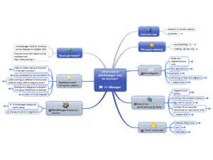 Mindjet Mindmanager Templates by What S New In Mindmanager 2016 For Windows Mind Map