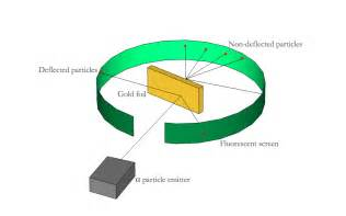 Protons Gold Structure Of Atom Discovery Of Electrons Protons And