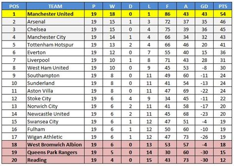 epl table hockey stats the 2012 2013 premier league table if all meetings