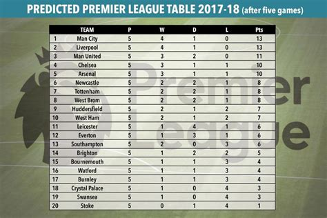 epl table point premier league points table 2017 18 brokeasshome com
