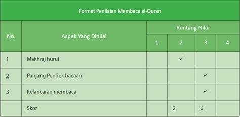 rpp pai sd tema mari belajar al quran surah al falaq
