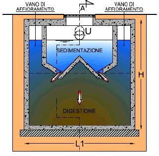 vasca di decantazione imhoff vasca di sedimentazione primaria