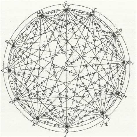 circle of fifths tattoo the circle of fifths shows the relationships among the 12