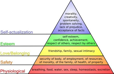 Maslow?s Hierarchy of Needs   funlovewar's Blog of