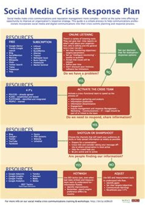 social media communication plan template 1000 images about social media troubleshooting on
