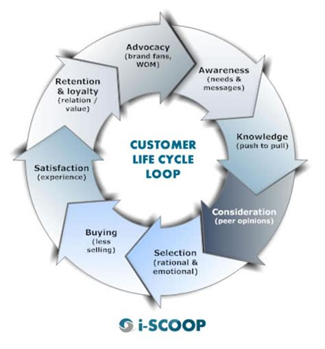 customer cycle diagram understanding the customer cycle and calculating clv